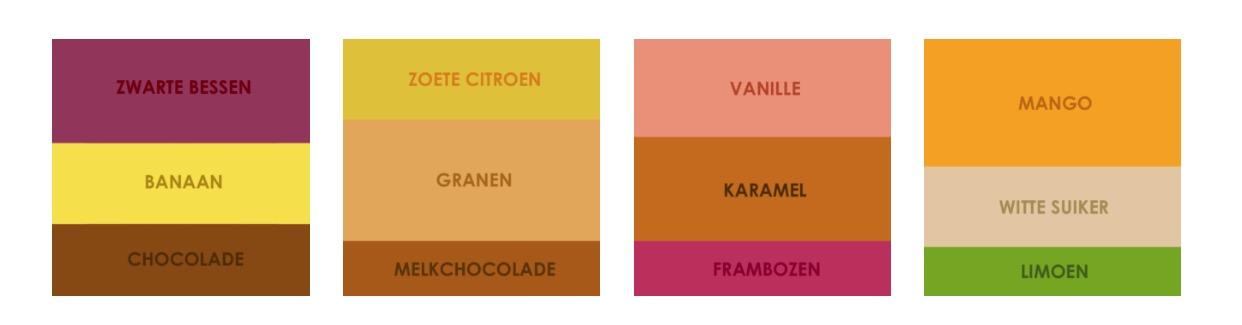 Zo werken de smaakreferenties voor onze koffiesoorten