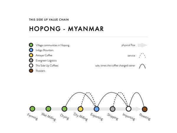Myanmar Ho Hwayt Village Lot